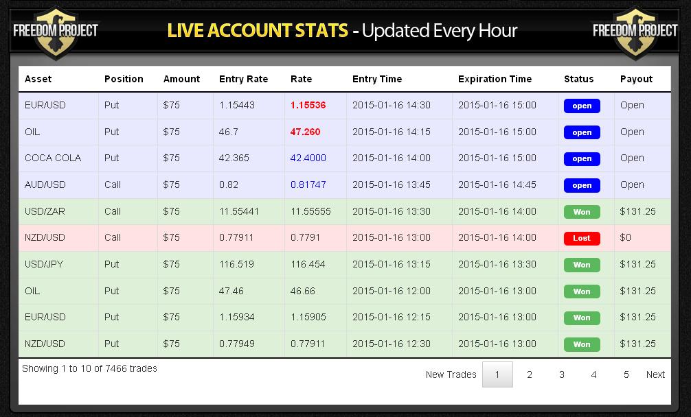 Account Statistics