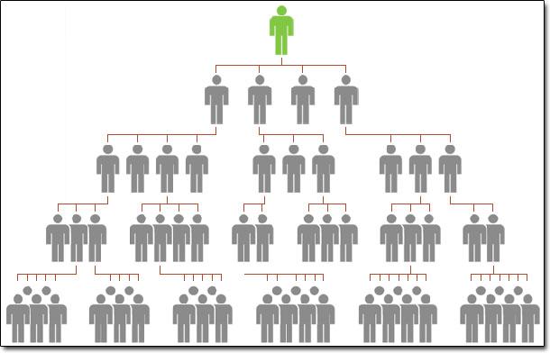 Network Marketing Pyramid Scheme