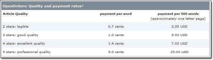 Textbroker Payment Rates