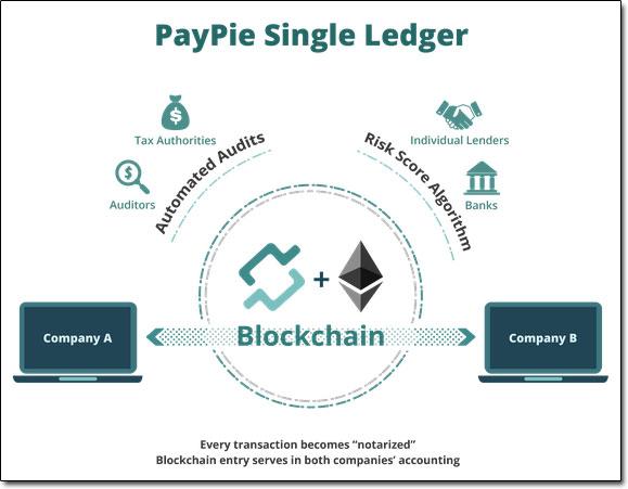 PayPie Ledger