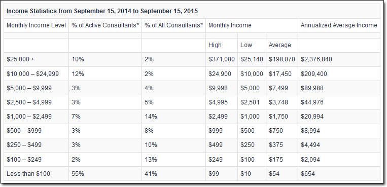 MOBE Average Income