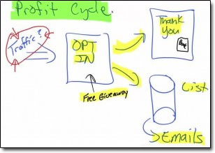 Profit Cycle Funnel