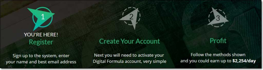 Digital Formula Steps