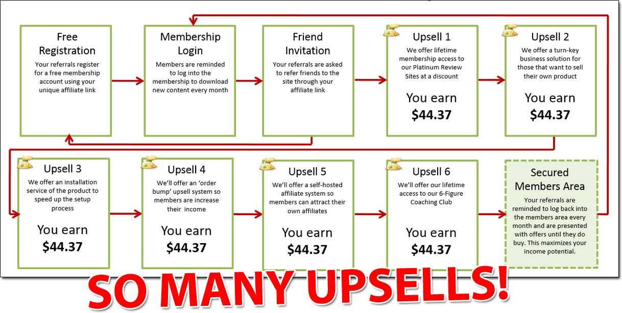 Super Sales Machine Upsells
