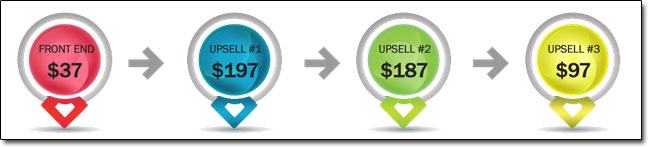 Auto Chat Profits Cost