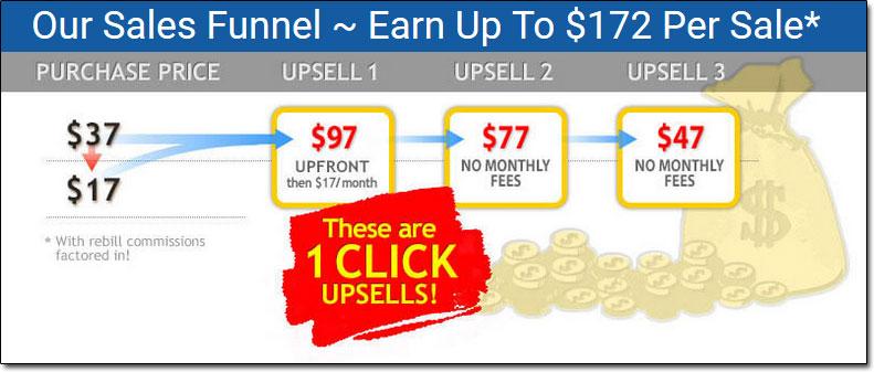 Easy Cash Club Sales Funnel