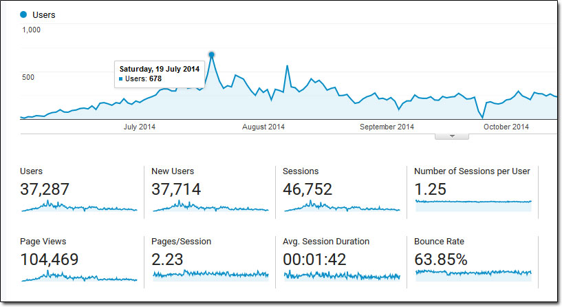 Google Analytics Website Traffic 2014