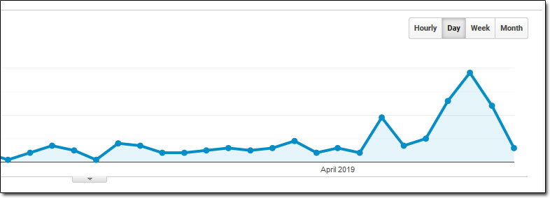 Google Analytics Website Traffic 2019