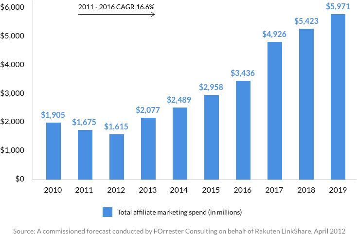 Affiliate Revenue Chart