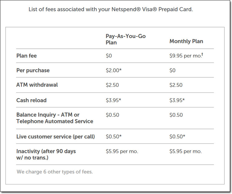 Netspend Card Fees