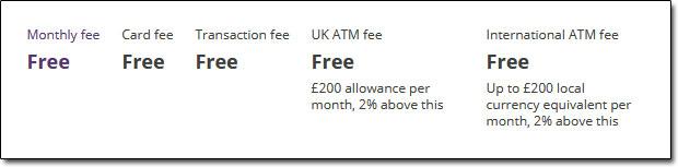Prepaid Card Fees