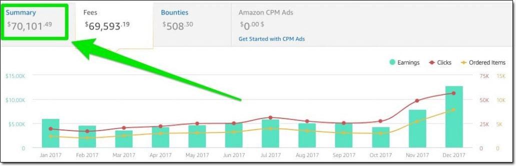 Amazon Earnings Example