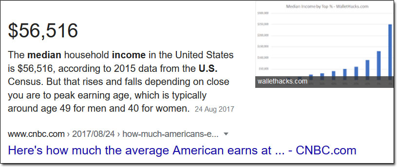 Average American Salary