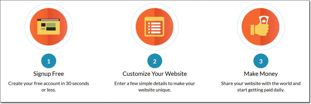 Free Turnkey Websites Steps