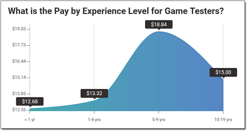 How Much Do Video Game Testers Earn?