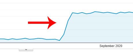 Overnight Growth Analytics Graph