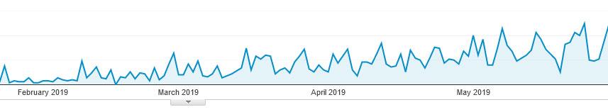 Gradual Growth Analytics Graph