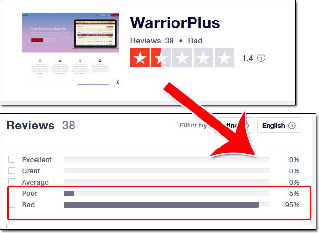 WarriorPlus TrustPilot Reviews
